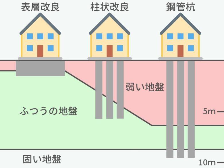 【地盤改良】工法別の施工イメージ